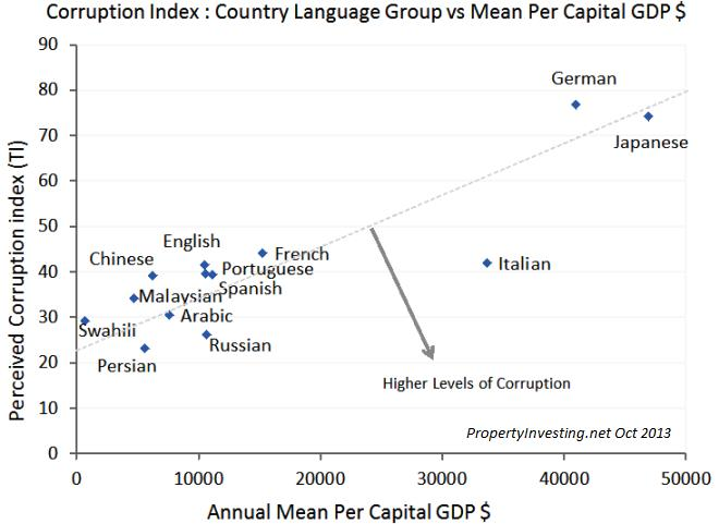 Corruption Language Culture GDP Trends