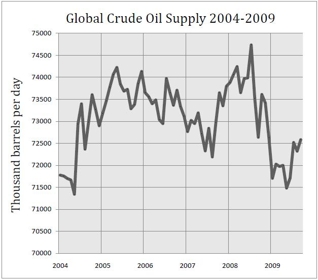 2009-Latest-Global-Crude-Oil-Supply1