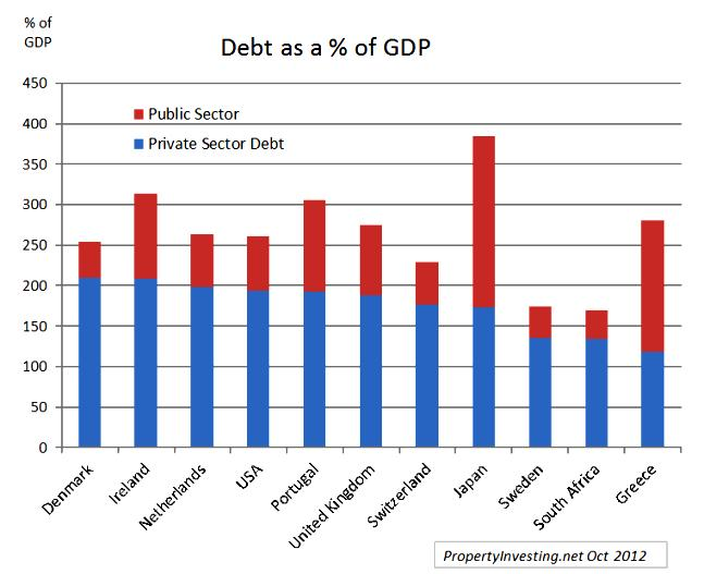 Debt Private Sector Public Sector Global Percentage GDP
