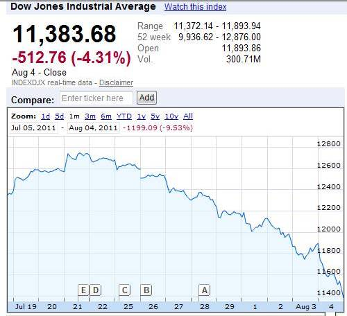 Dow Jones Crash Google Finance
