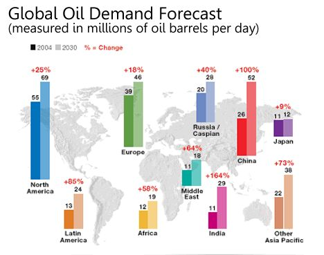 Global Oil Demand Forecasts -2004 to 2030