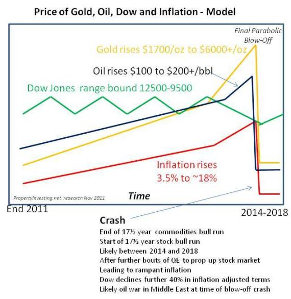 Gold Oil Dow Price Inflation Bull Blow Off Model