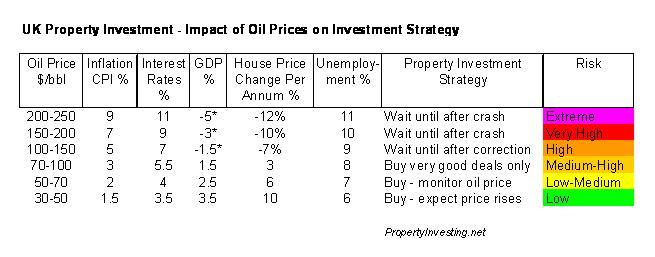 House Price Oil Price