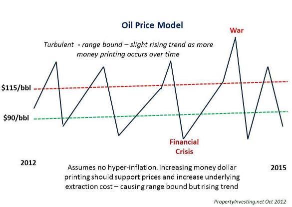 Oil Price Model