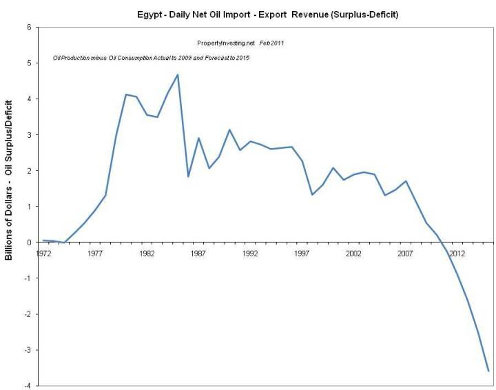Peak Oil Egypt Riots Loss Revenue