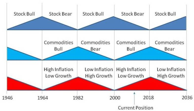 PropertyInvesting Model Inflation Stock Bull Bear Markets 2011