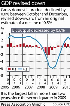 UK entering another recession - Peak Oil