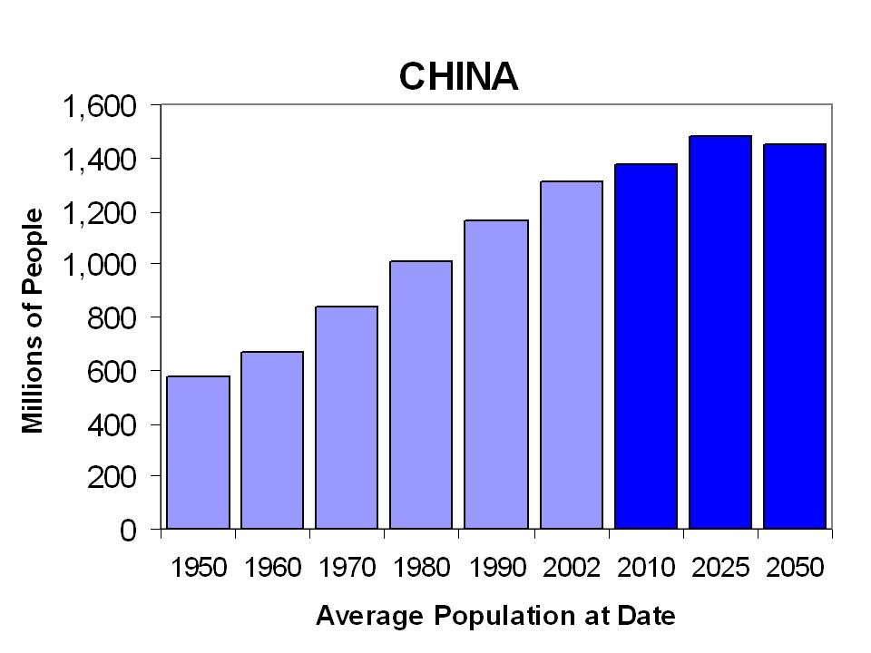 compare and contrast india and chinas population essay