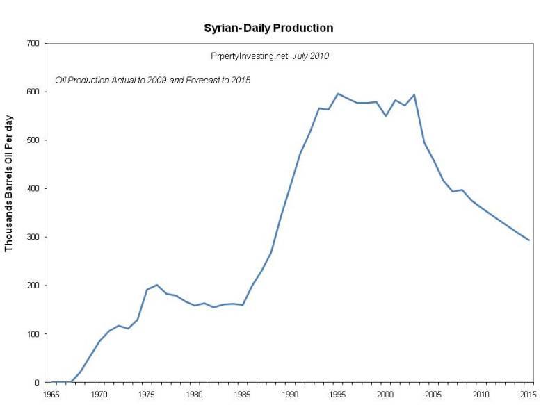 Syria Peak Oil