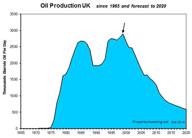 UK-Oil-Production-Forecast-Crisis-Collapse-Tax