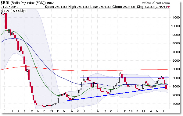 Baltic Dry Dock Index