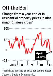 China real estat -price boom and possible crash