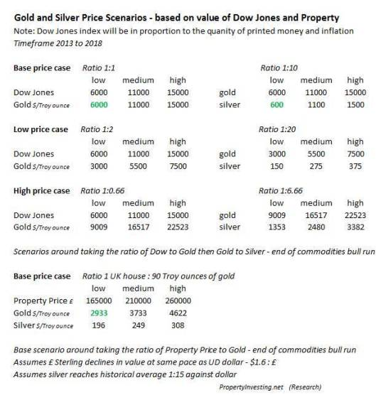 Gold Silver Dow Jones UK Property Prices Scenarios