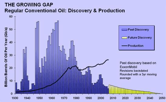 oil-peak-James-Rickman-origin