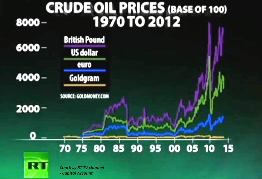 oil-price-gold-price-british-pound-us-dollar-euro-rt