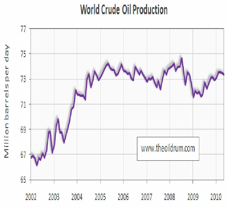 Peak Oil (all liquids) was 2008 with crude in 2005