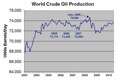 Peak Oil - undulating plateau