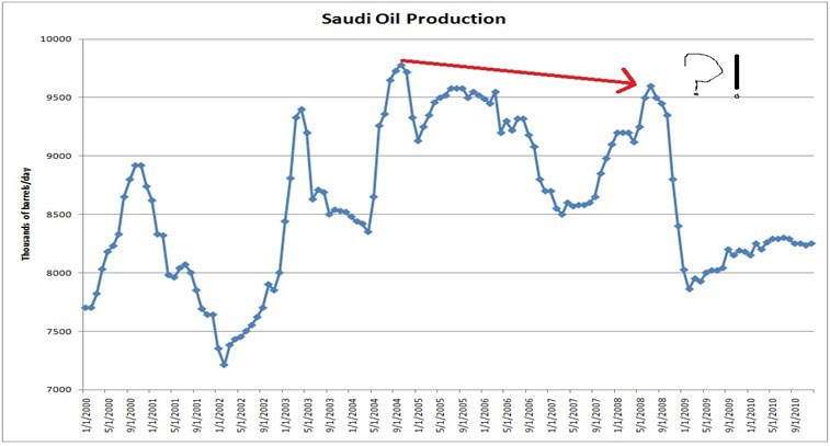Saudi Arabia oil production decline  - peak oil