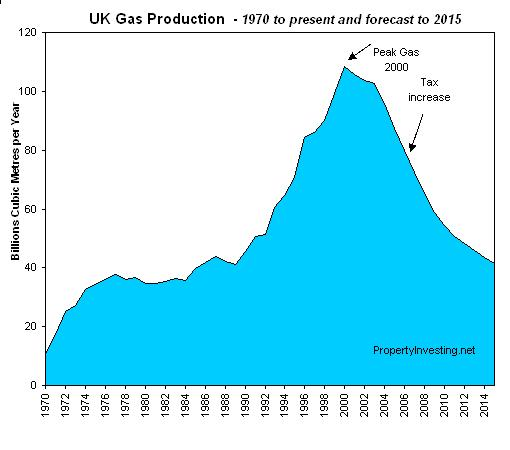 uk-gas-production-declining-peak-gas-2000