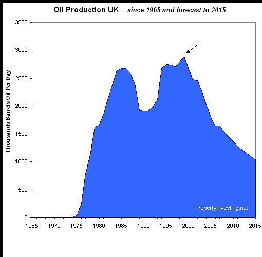 uk-oil-production