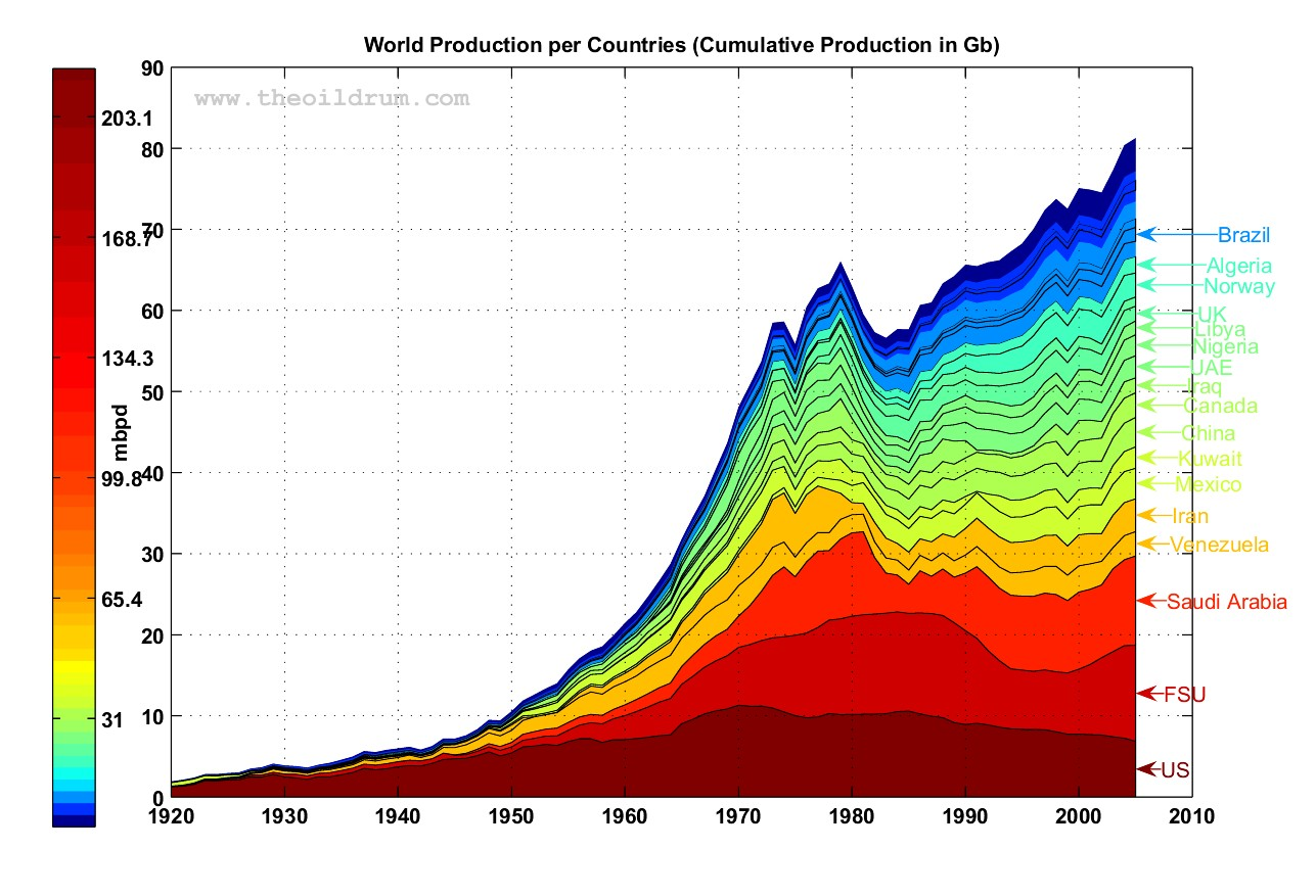 world-oil-prdocution-from-oil-drum